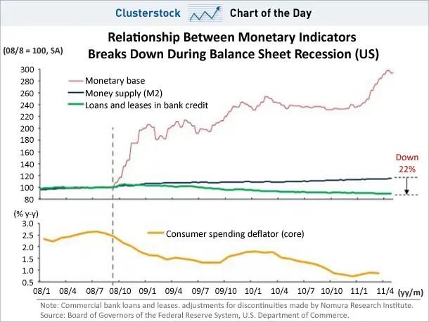 chart of the day, monetary base, may 2011