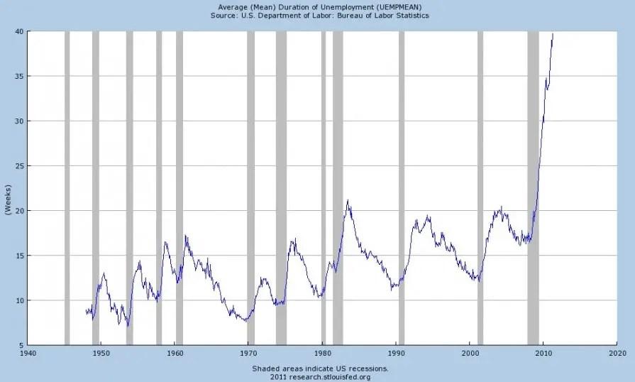 duration long-term