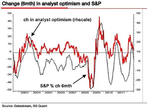 analyst optimism v/s S&P