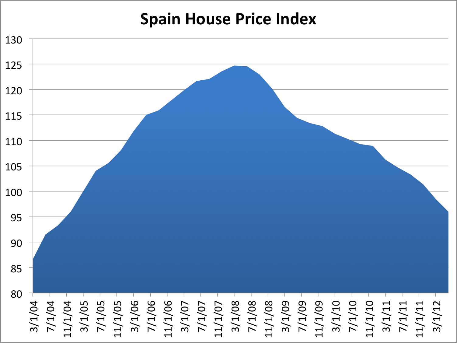 House prices continue to plummet, further destroying the banking system's capital base