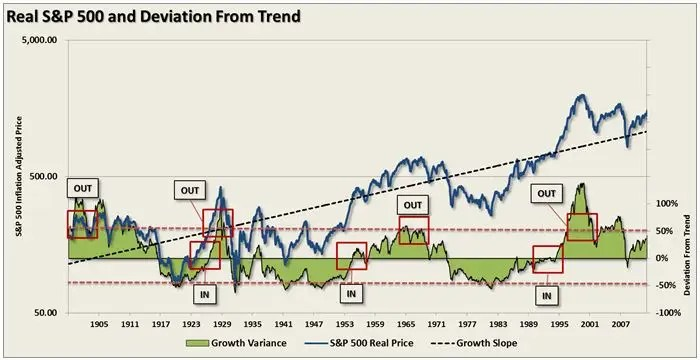 SP 500 price deviation from trend