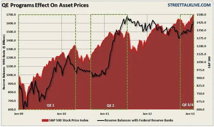 QE Fed Balance Sheet SP 500