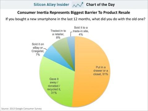 What happens to old smartphones