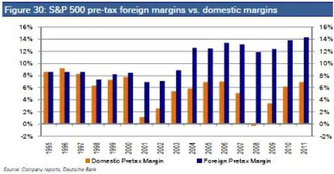 Much of the margin gains is due to increasing exposure to foreign sources of business.