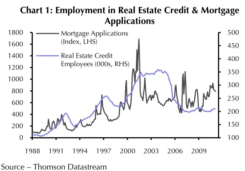 Employment in real estate credit and morgage applications chart