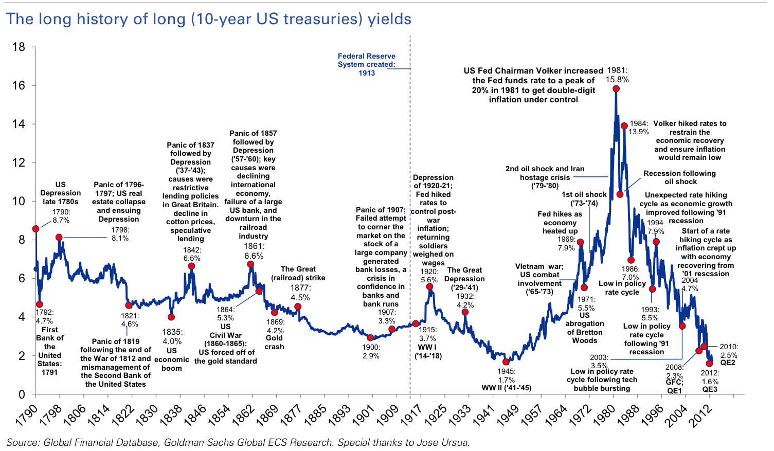 Image result for 10 year treasury bond history throught 2016
