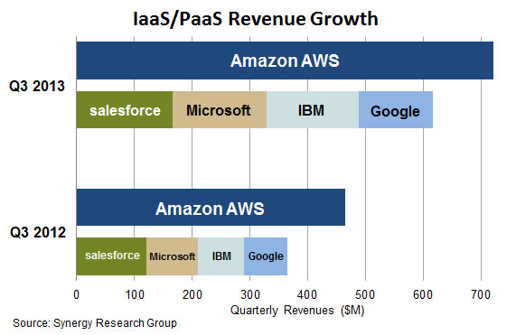 Amazon cloud market Q3 Synergy