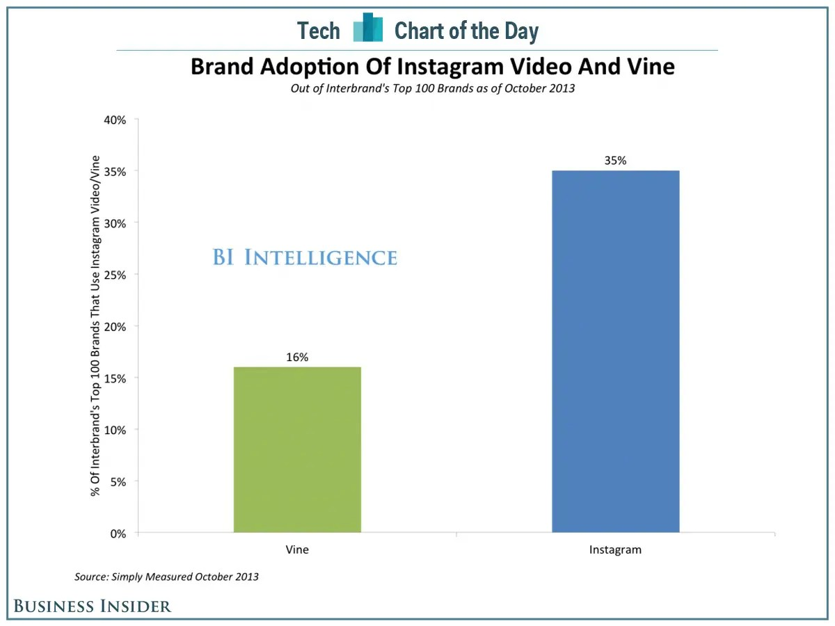 chart of the day vine instagram brands