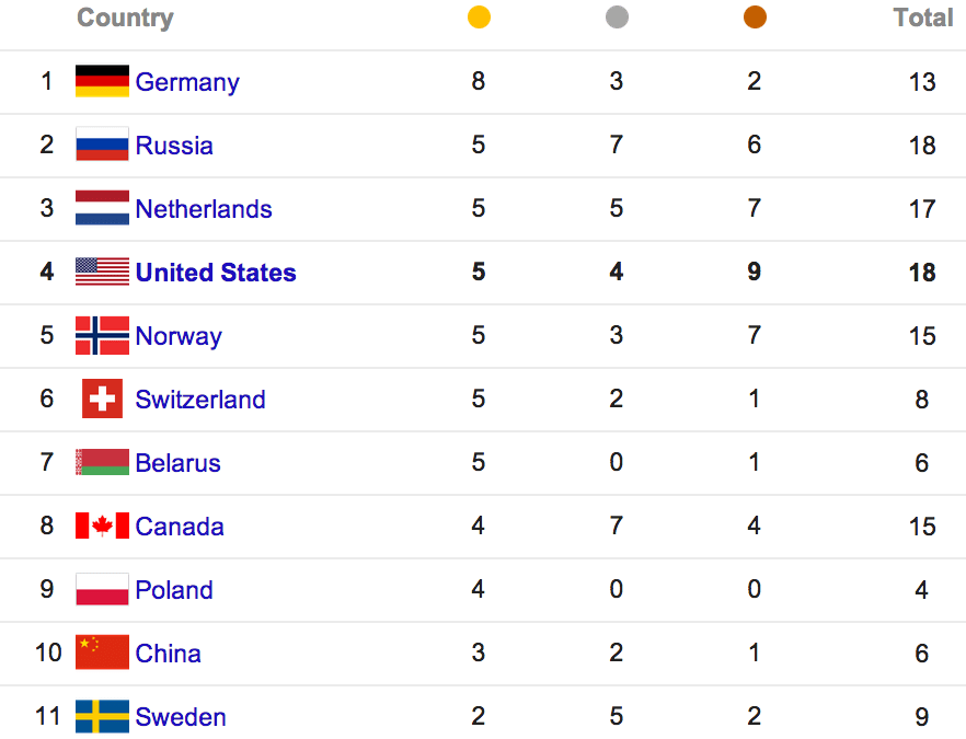 olympics medal count day 10