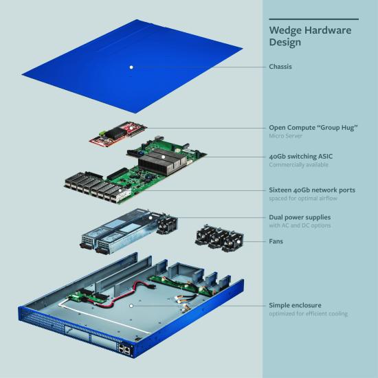Wedge Hardware Design