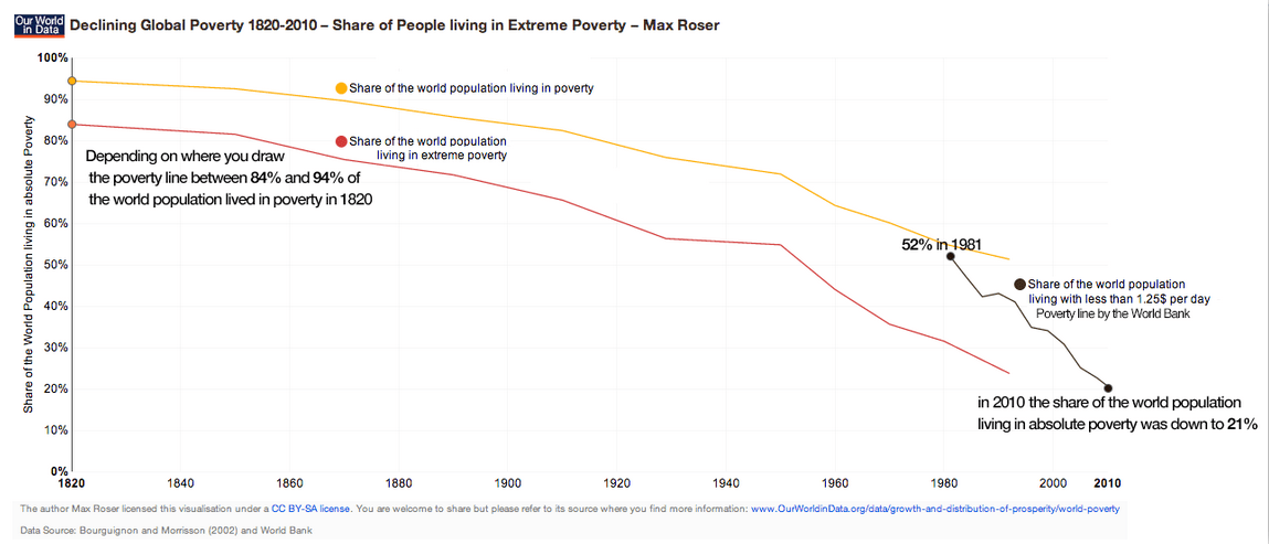 Percent of world population in poverty