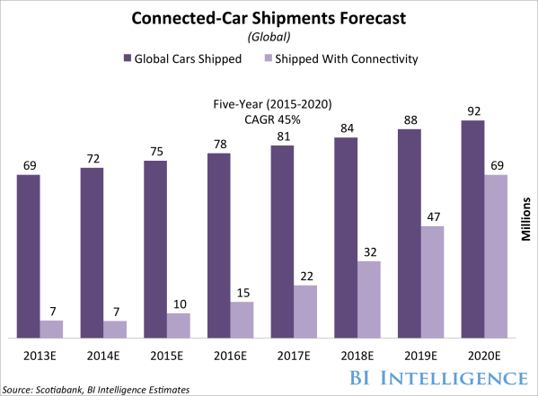 Connected car forecasts, top manufacturers, leading car ...