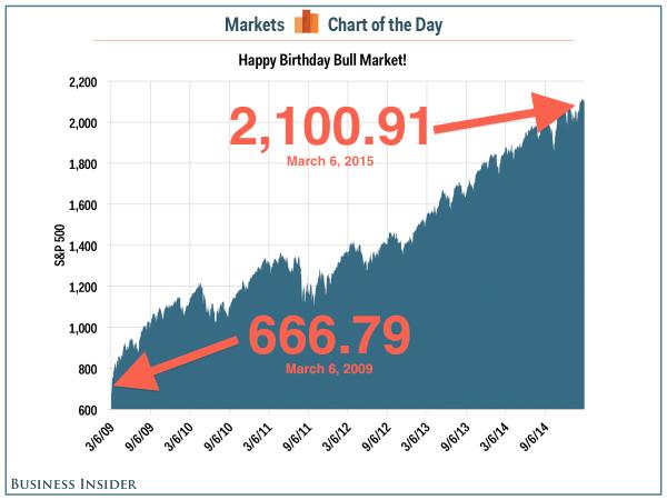 Bull Market 6th Birthday - Business Insider