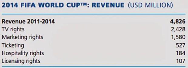 fifa world cup revenue