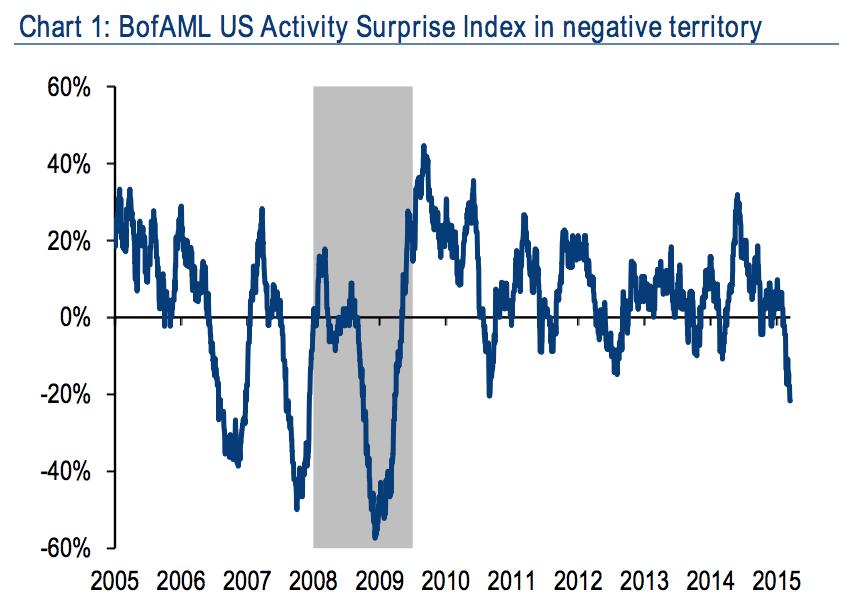 BAML US surprise index