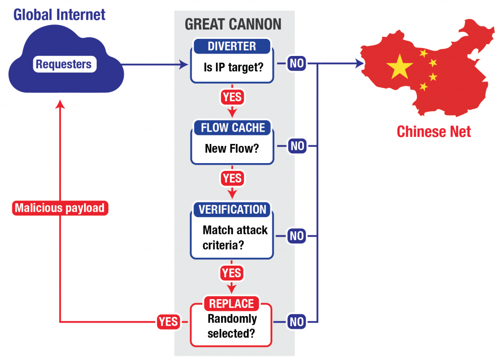"China's ""Great Cannon"""