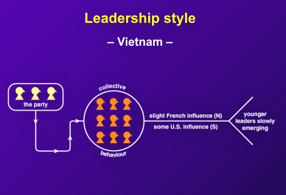 "Vietnamese leaders ""must possess a good war record and adhere to socialist thinking."" However, managers in the south are more Westernized."