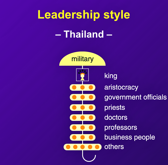 "In Thailand, ""the King's power emanates from the people; he is Head of State and of the armed forces, and upholder of Buddhism and all other religions."""