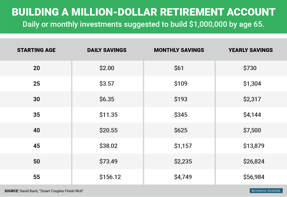 BI_Graphics_Building a million dollar retirement account