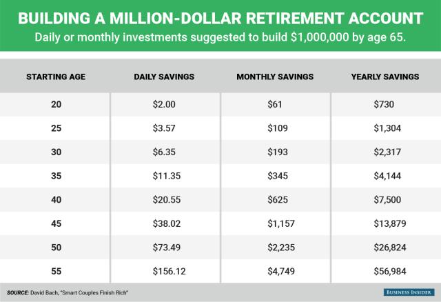 BI_Graphics_Building a million dollar retirement account