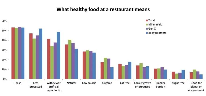 Calorie Restaurants Fast Low Food