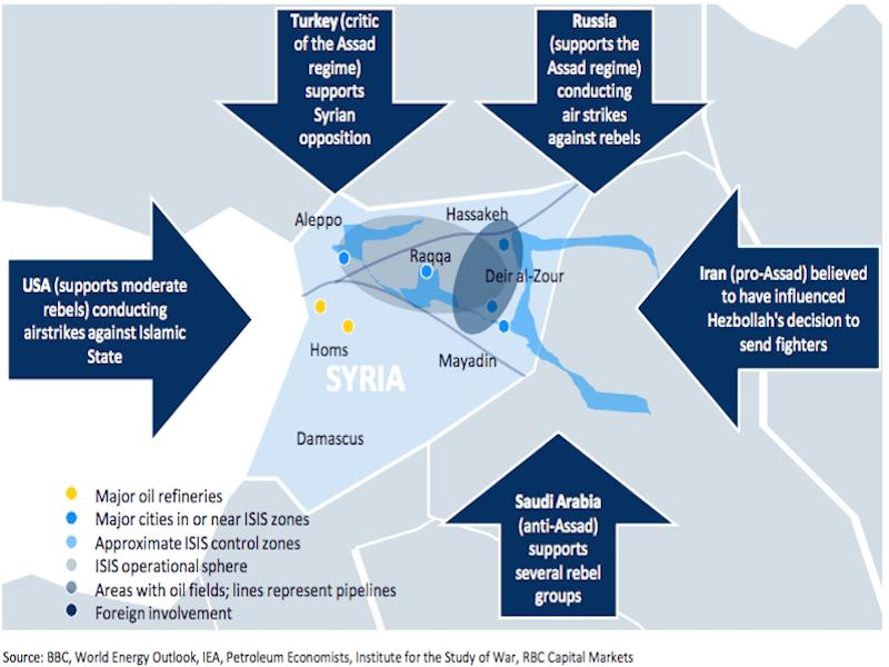 russia usa assad turkey iran saudi arabia oil map energy putin