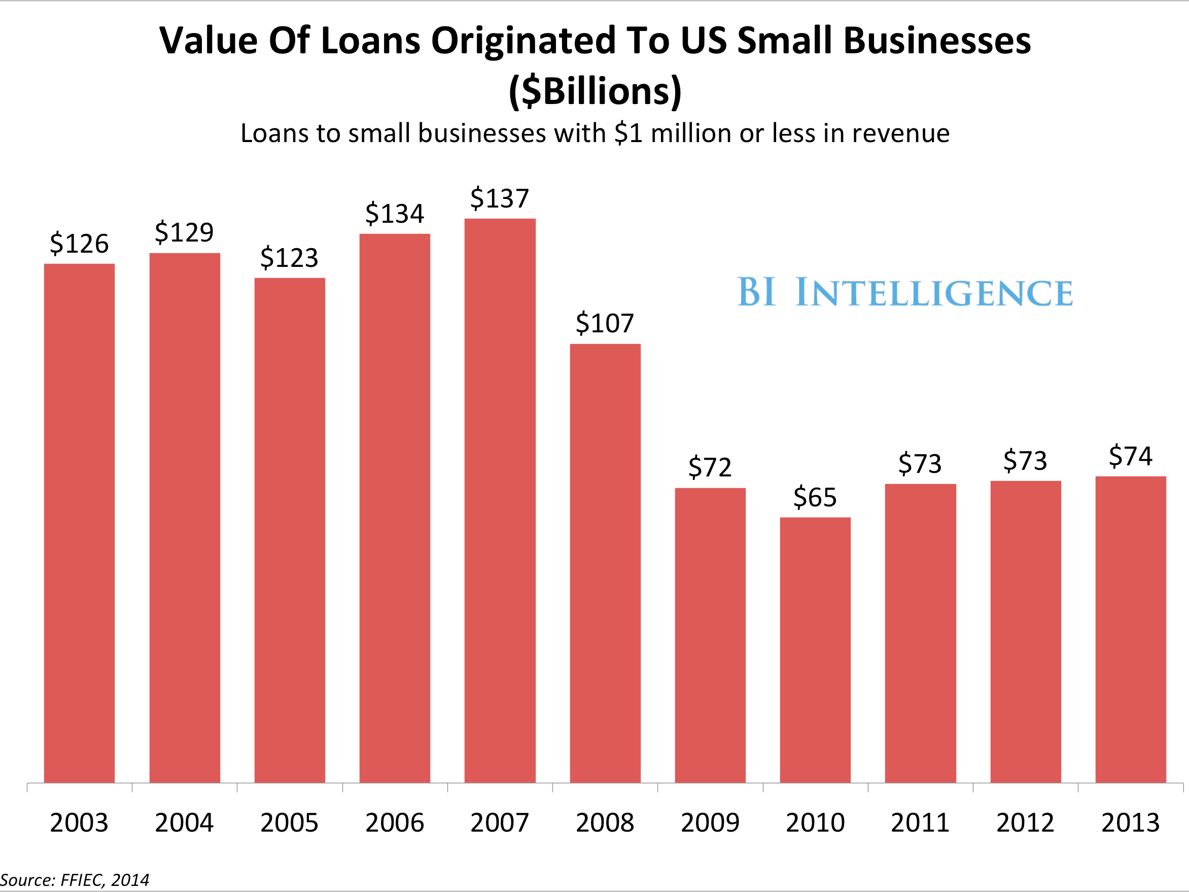 Value Of Loans