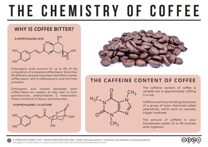 Most of that distinctive flavor and bitterness we adore in coffee only gets released once the beans are roasted. The roasting process breaks down chlorogenic acids to produce a new set of compounds that give it that iconic coffee flavor.