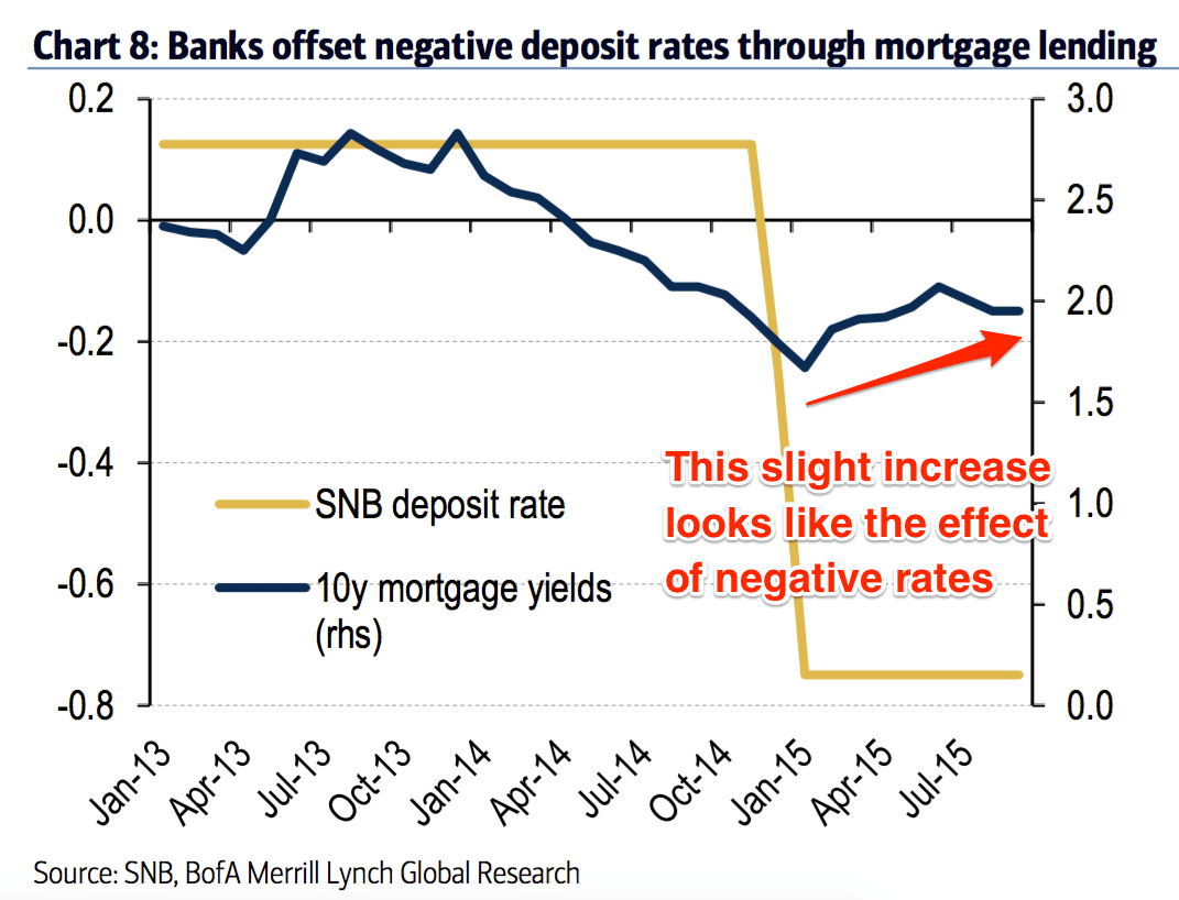 Negative Interest Rates Increase The Cost Of Mortgages And