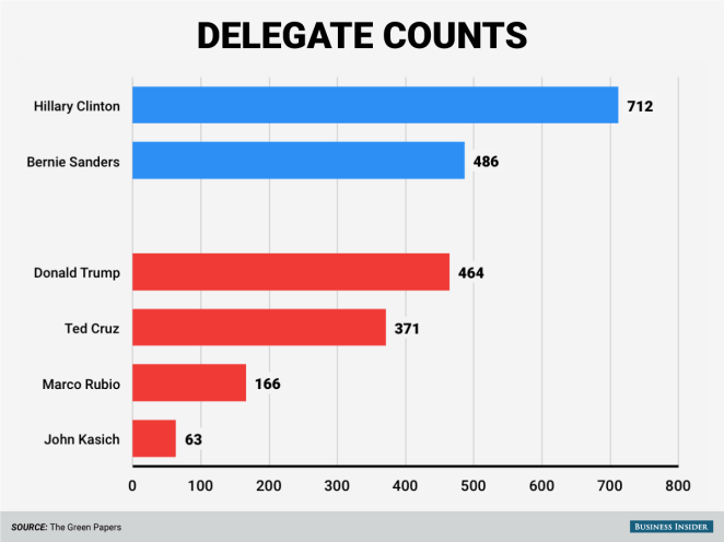 And their total delegate counts so far.