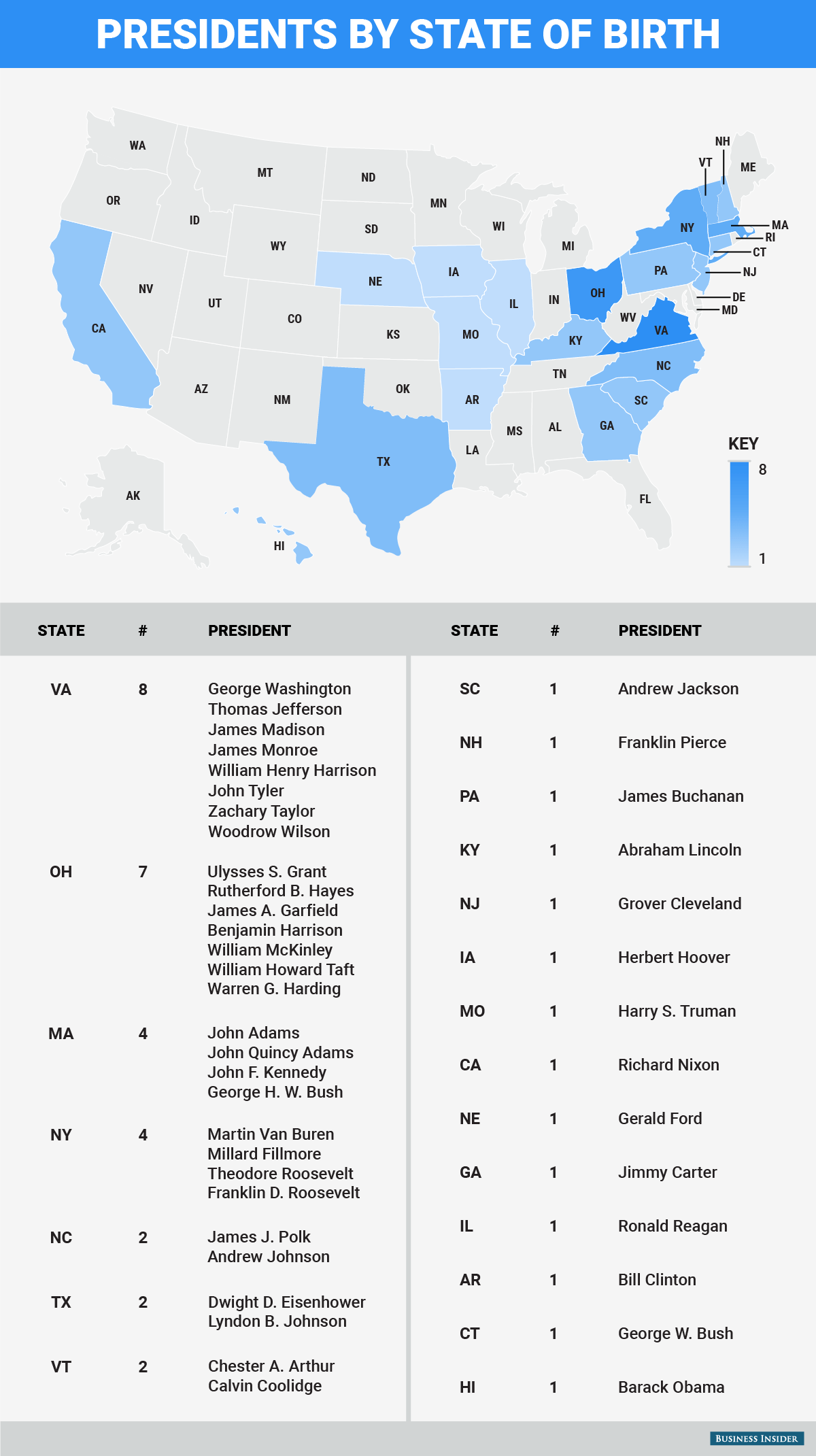 States That Produced The Most Presidents