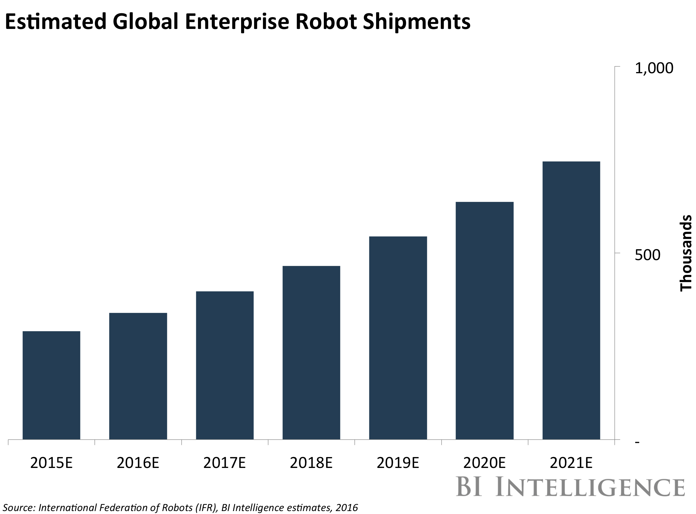 The Enterprise Robotics Report Market Forecasts Growth Drivers And The Industries Leading