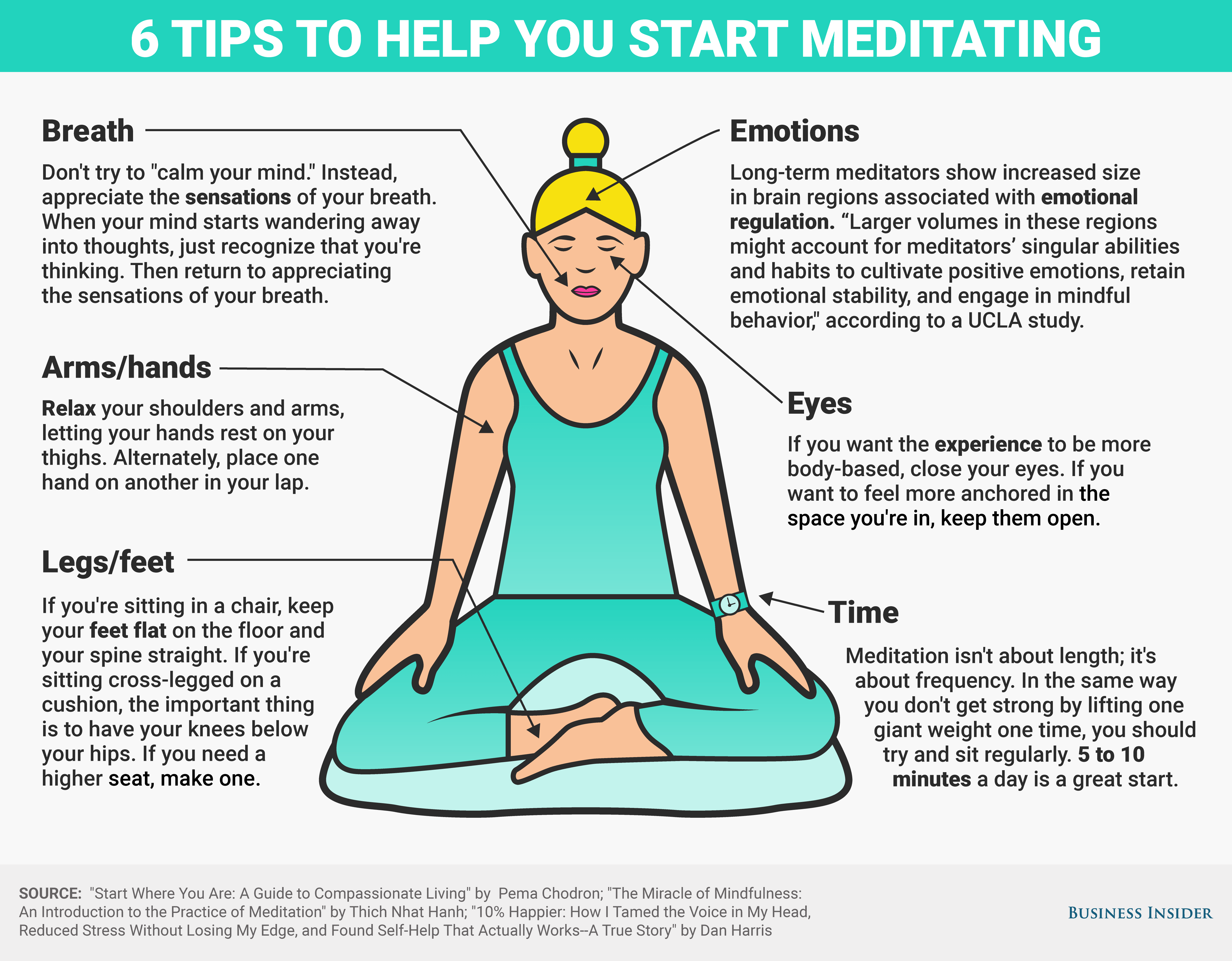 Mindfulness Meditation How To Infographic