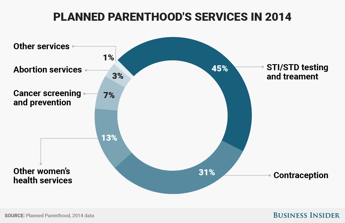 planned parenthood services BI Graphics_PP