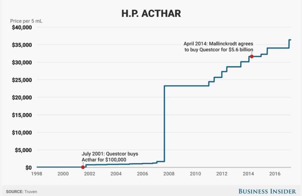 HP Acthar chart price