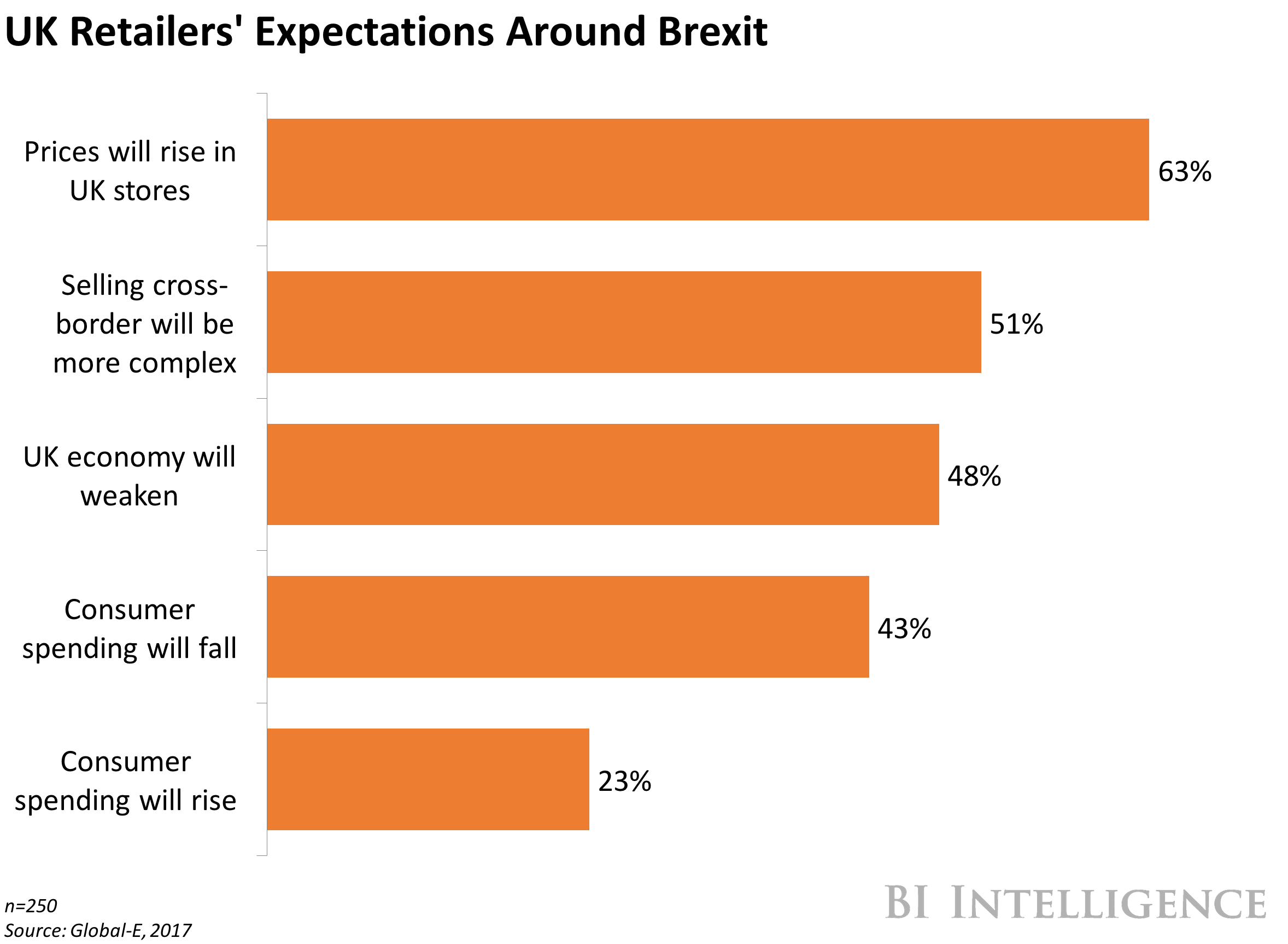 Retailers and Brexit