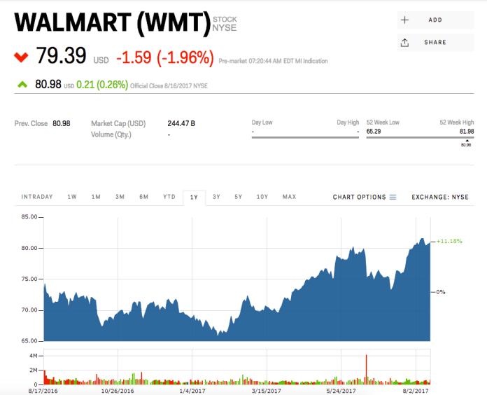 Walmart Walmart Q2 2018 earnings - Business Insider Walmart Q2 2018 earnings – Business Insider screen 20shot 202017 08 17 20at 2072210 20am