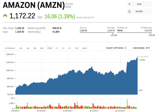 Amazon just hit a record high on Black Friday (AMZN ...
