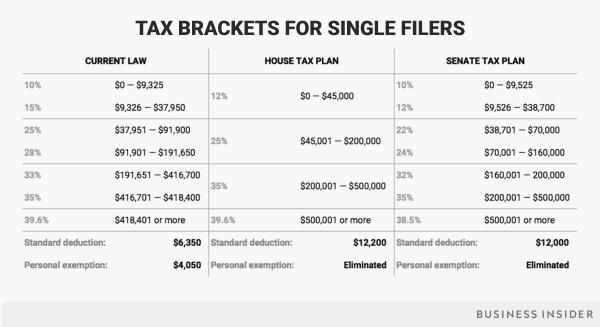 Tax brackets under Trump's tax reform plan - Business Insider
