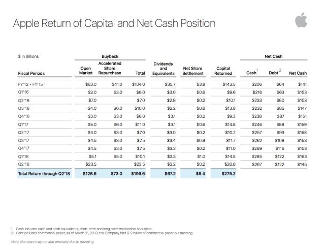 Apple capital return