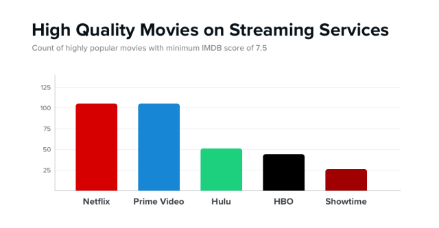 netflix amazon reelgood movies study
