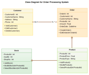 Kumar's Blog: UML Diagram Types With Examples for Each