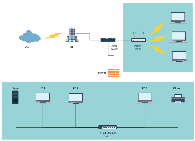 Beautiful Home Ethernet Network Design Gallery - Images For Wiring ...