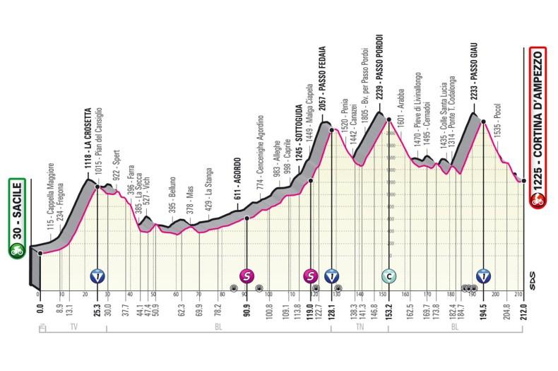 Profile Stage 16 Giro d'Italia 2021: Sacile, Cortina d'Ampezzo