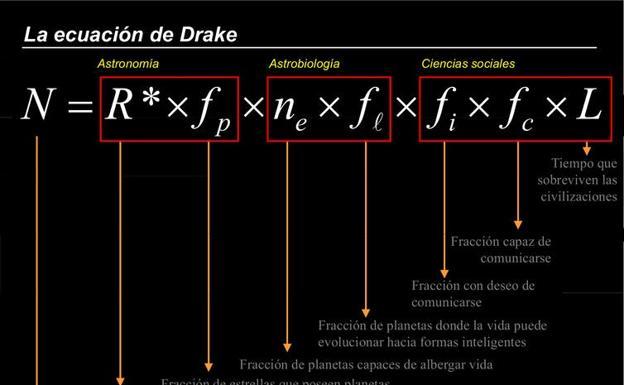 Drake equation.