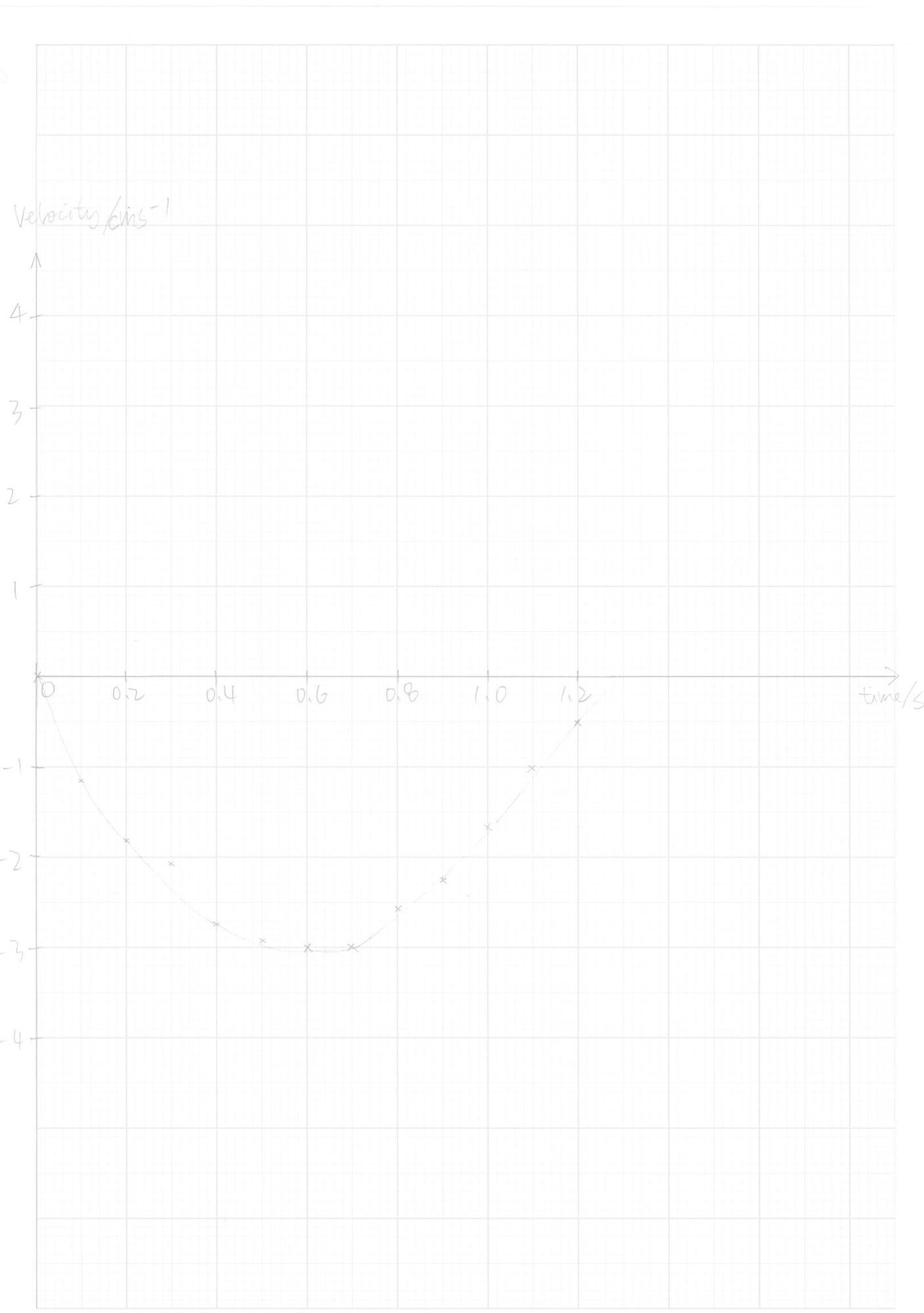 Experiment Report Studying A Simple Harmonic Oscillator