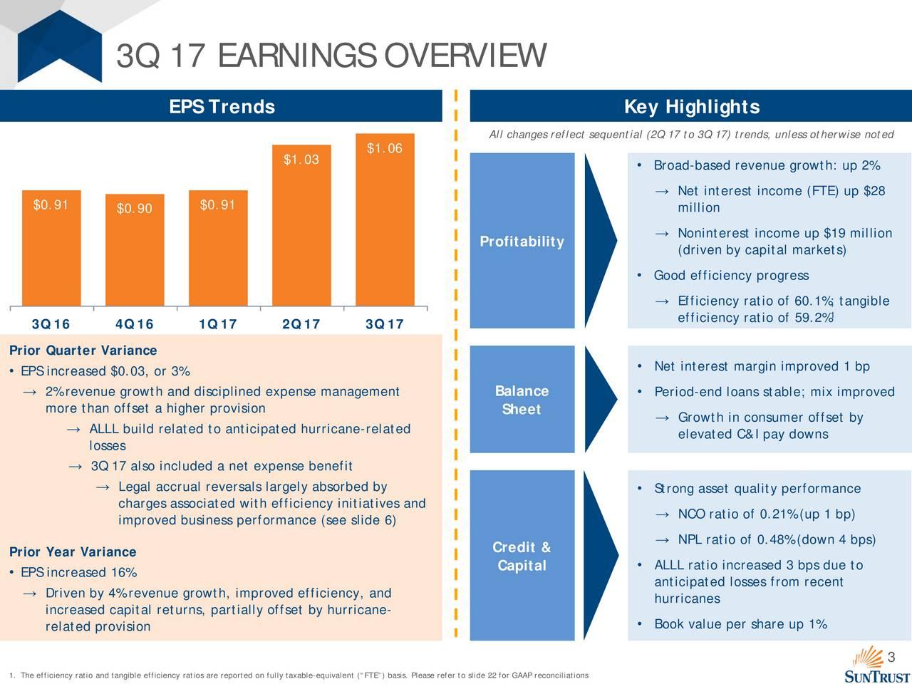 SunTrust Banks, Inc. 2017 Q3 - Results - Earnings Call ...