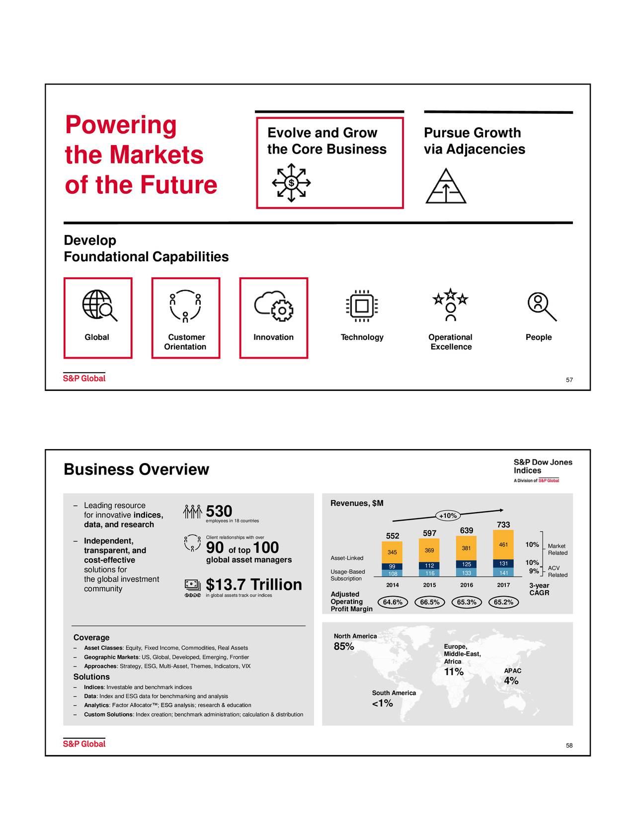 S&P Global (SPGI) Investor Presentation - Slideshow - S&P ...