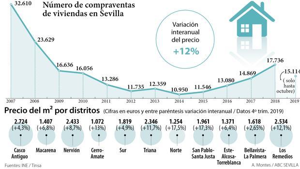 Evolución de las operaciones de compra venta y el precio por distritos en Sevilla