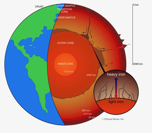 Earth's outer core would lose heavy iron isotopes, which would access the deeper layers of the mantle, according to a study